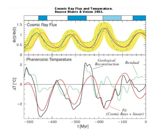 Cosmic flux and temp