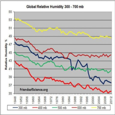 Humidity-relative-global