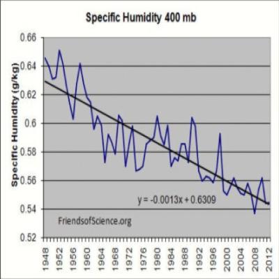 Humidity-specific