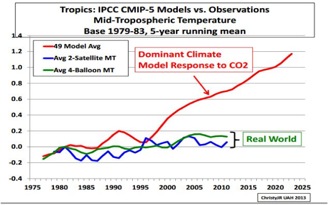 Temp-models-vs-observation-christy