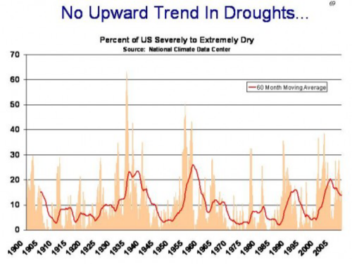 Drought Trend