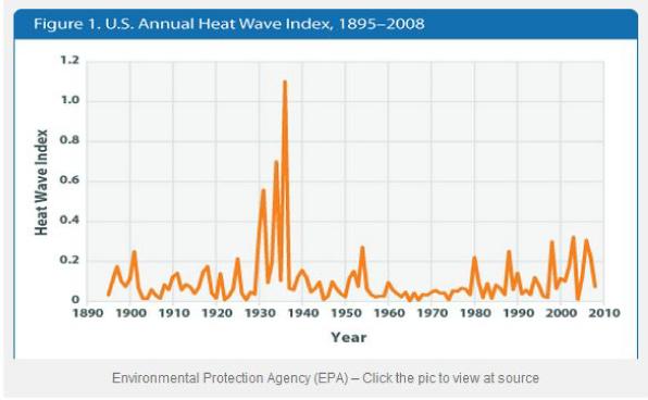 Heatwave Index