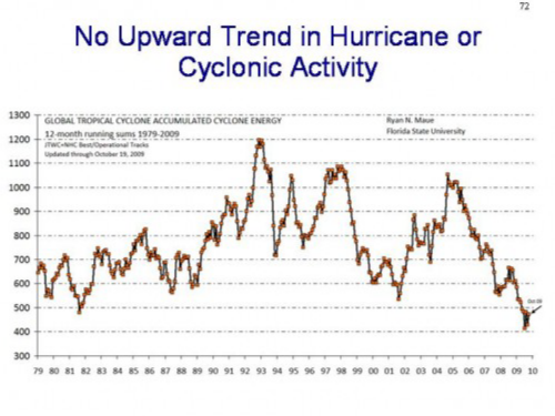 Hurricane-trend