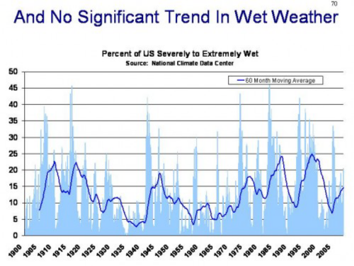 Wet-weather-trend