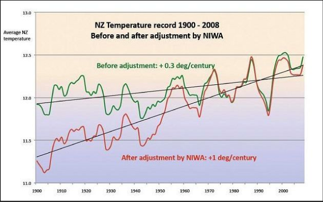64x40New-Zealand-temp-adjustment