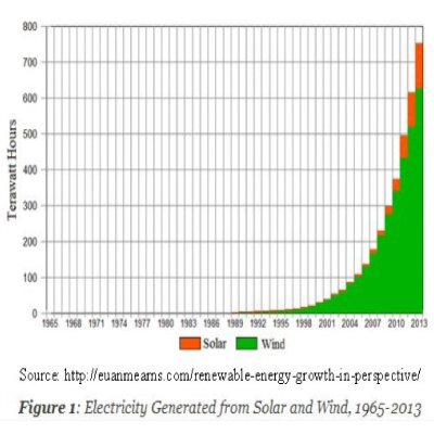 impact of alternative power generation on The impact upon the climate caused by our current energy use cannot be  the  full gamut of low-carbon renewable energy generation techniques has been.