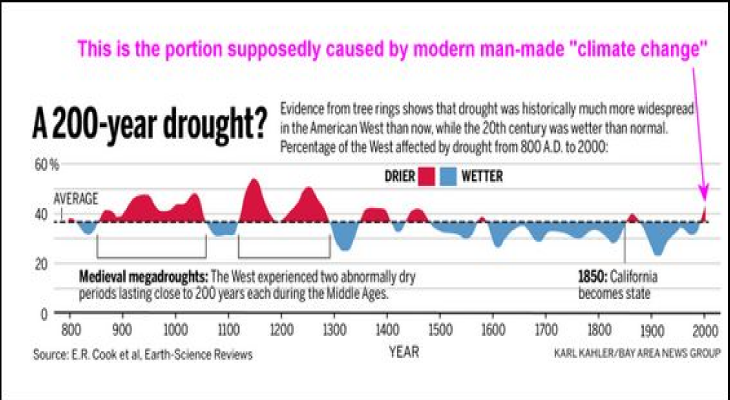 Drought-since-800AD