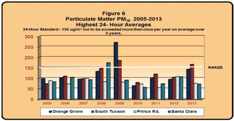 pima-county-pollution-graph