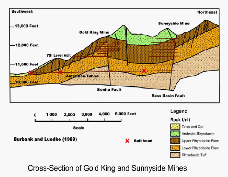Figure 4: Schematic Cross Section of the Gold King and Sunnyside Mines