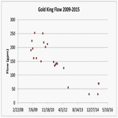 Figure 5: Flow Rates from the Gold King Mine (EPA, 2015c)