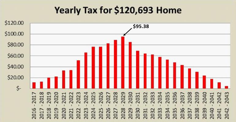 yearly-tax-rate-pima-bonds