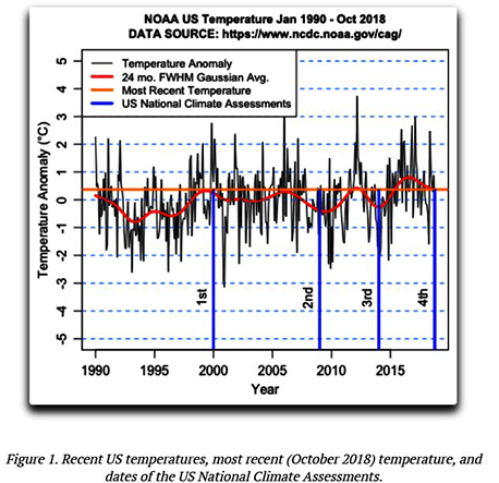 Part 2: Fourth National Climate Assessment, No Science, Just